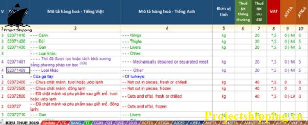 cách tra cứu biểu thuế XNK online trên thị trường