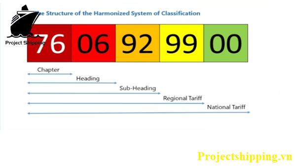 Các mã HS code của mặt hàng máy móc cũ